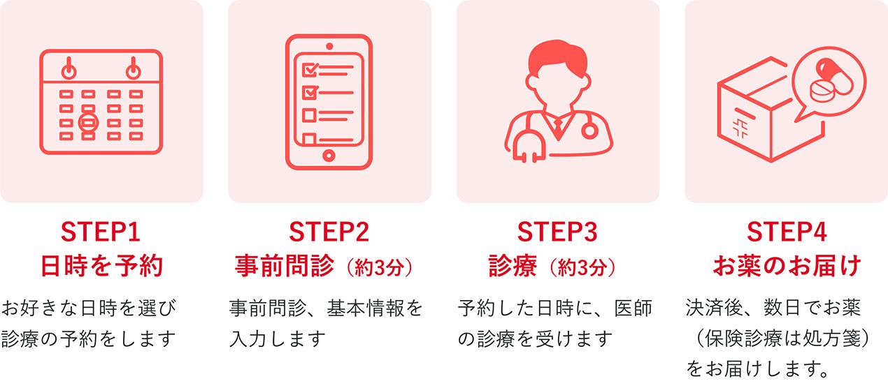 日時を予約 | お好きな日時を選び、診療の予約をします | 事前問診(約3分) | 事前問診、基本情報を入力します | 診療(約3分) | 予約した日時に、医師の診療を受けます | お薬のお届け | 決済後、数日でお薬