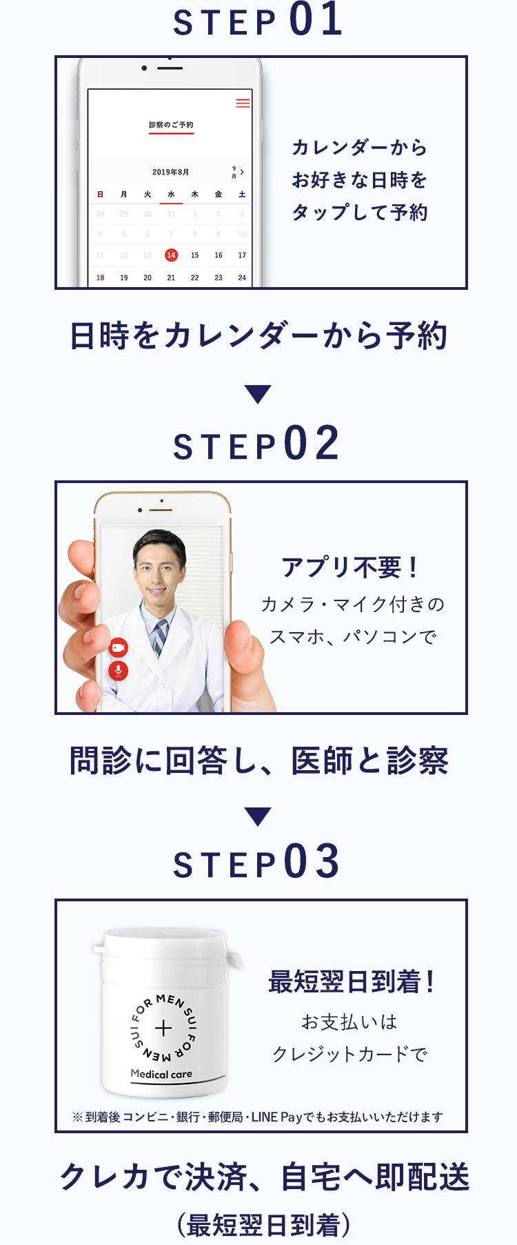 STEP01. 日時をカレンダーから予約 | STEP02. 問診に回答し、医師と診察 | STEP03. クレカで決済、自宅へ即配送