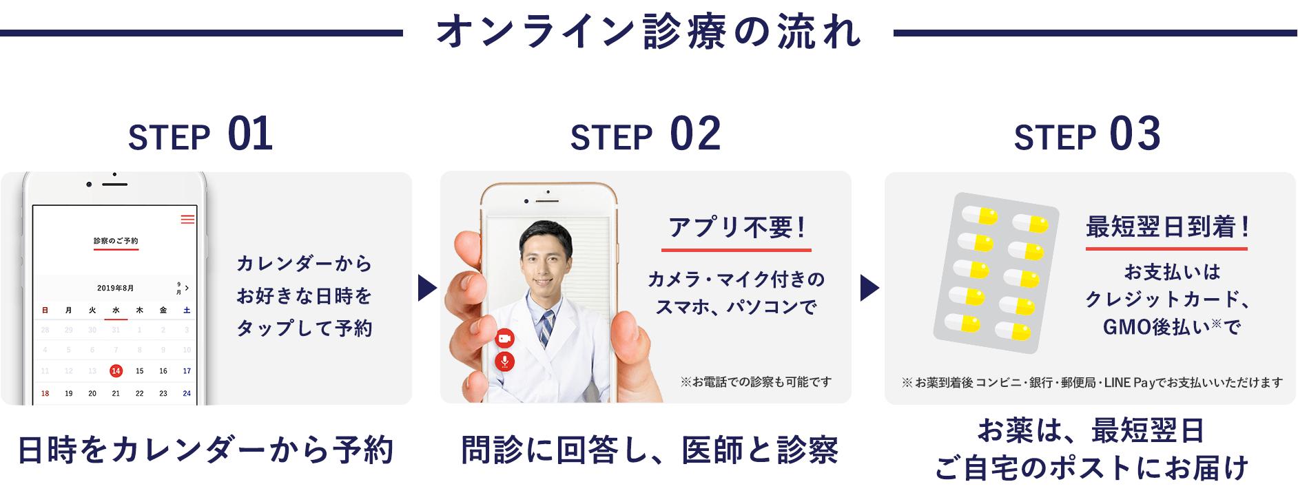 STEP01. 日時をカレンダーから予約 | STEP02. 問診に回答し、医師と診察 | STEP03. お薬は、最短翌日。ご自宅のポストにお届け