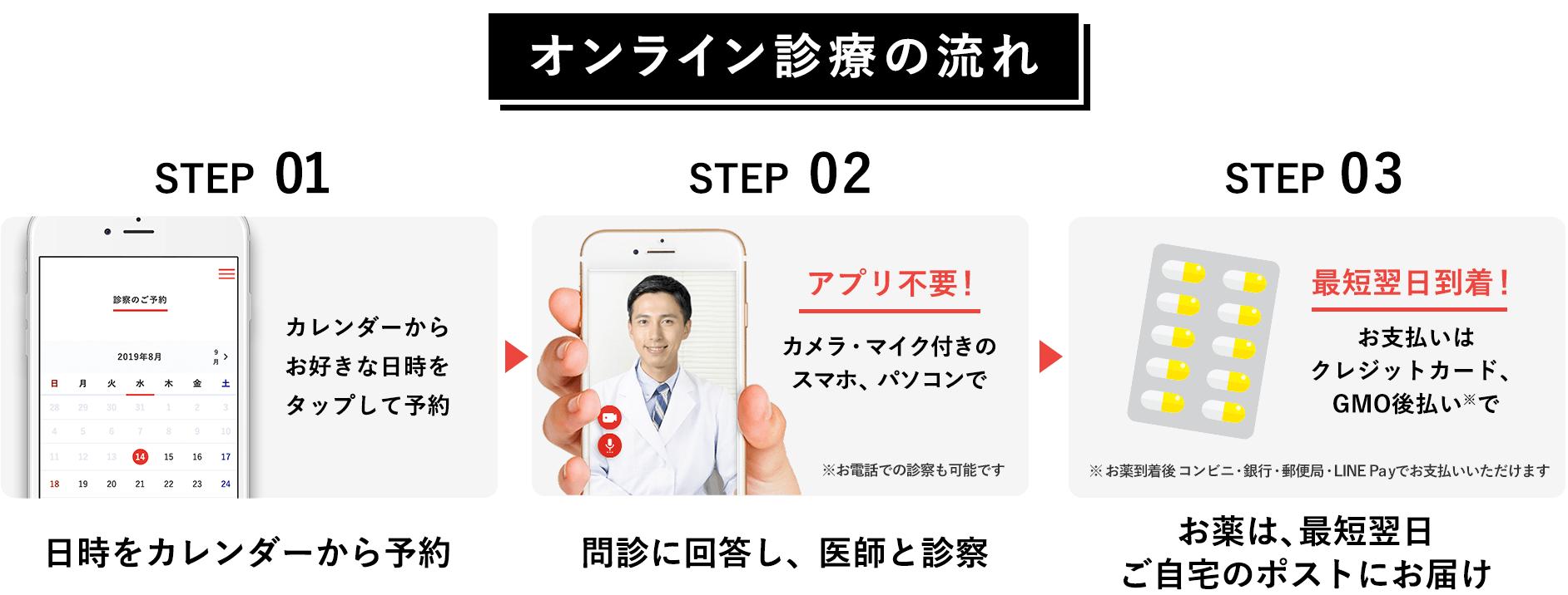 STEP01. 日時をカレンダーから予約 | STEP02. 問診に回答し、医師と診察 | STEP03. お薬は、最短翌日ご自宅のポストにお届け